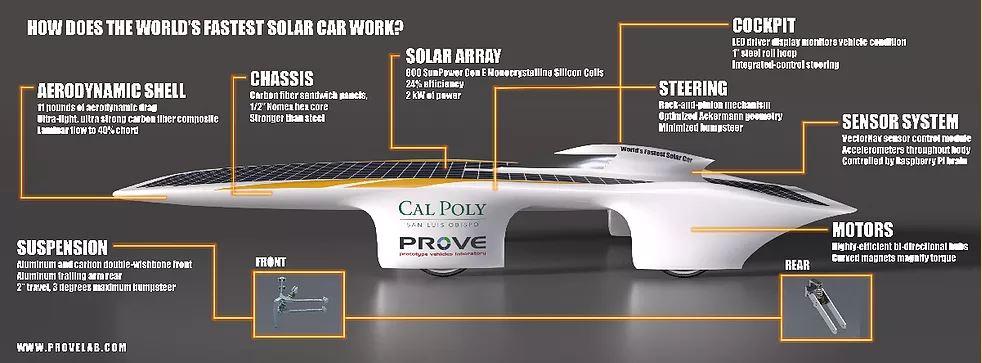 Cal Poly Prove Lab, HEATCON Composite Systems, Composite Repair